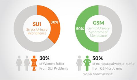 stress urinary incontinence statistics