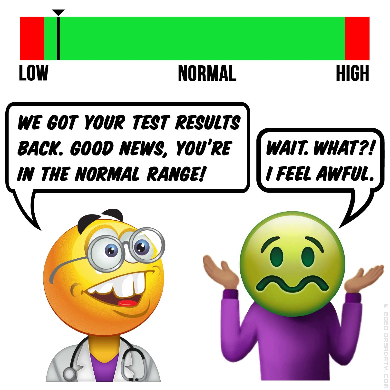 You're In The Normal Range. Wait. What?! Dr. Sadaty's Share The Health
